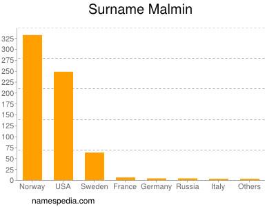 Surname Malmin