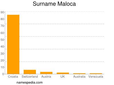 Surname Maloca