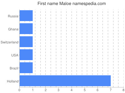 Given name Maloe