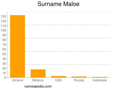 Surname Maloe