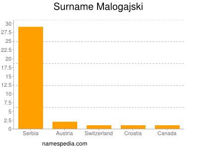 Surname Malogajski
