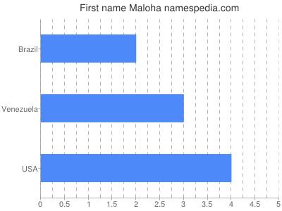 Given name Maloha