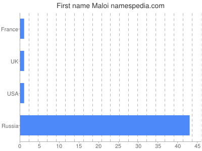 Given name Maloi