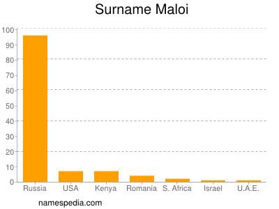 Surname Maloi