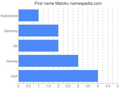 Given name Maloku