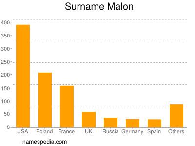 Surname Malon