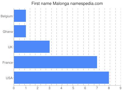 Given name Malonga