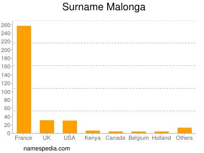 Surname Malonga
