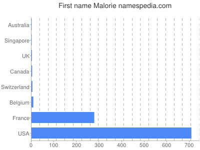 Given name Malorie