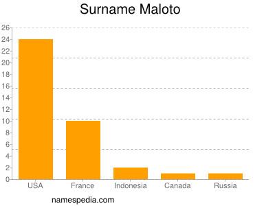 Surname Maloto