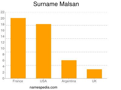 Surname Malsan