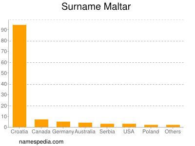 Surname Maltar