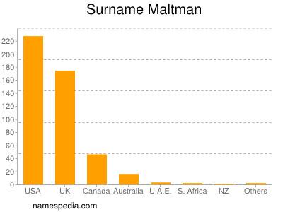 Surname Maltman