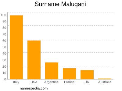 Surname Malugani