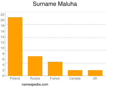 Surname Maluha