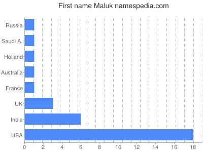 Given name Maluk