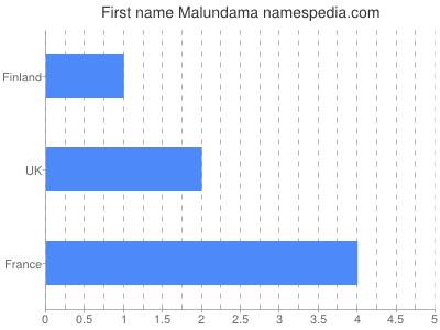 Given name Malundama