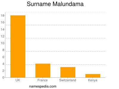 Surname Malundama