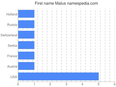Given name Malus