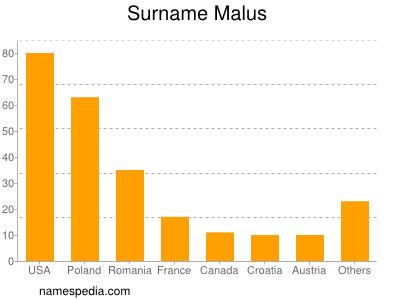 Surname Malus
