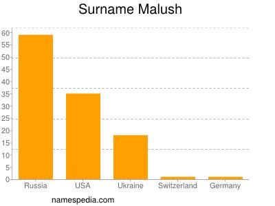 Surname Malush