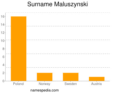 Surname Maluszynski