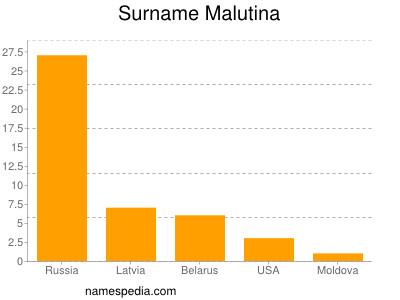 Surname Malutina