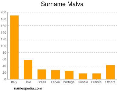 Surname Malva