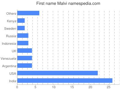 Given name Malvi