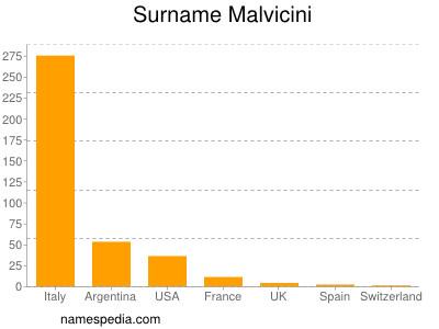 Surname Malvicini