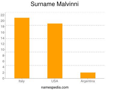 Surname Malvinni