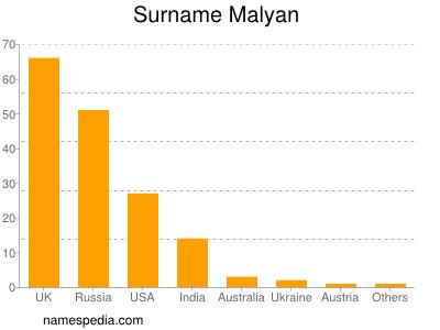 Surname Malyan