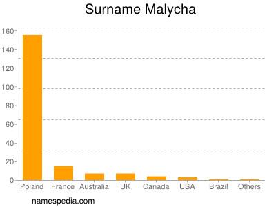 Surname Malycha