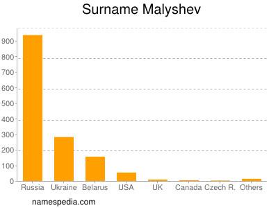 Surname Malyshev