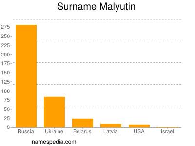 Surname Malyutin
