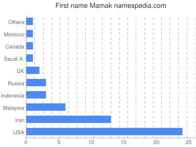 Given name Mamak