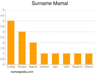 Surname Mamal