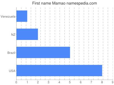 Given name Mamao
