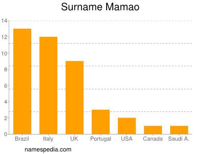 Surname Mamao