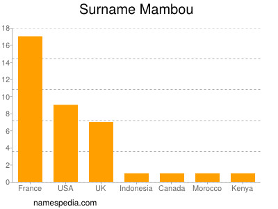 Surname Mambou