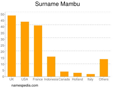 Surname Mambu