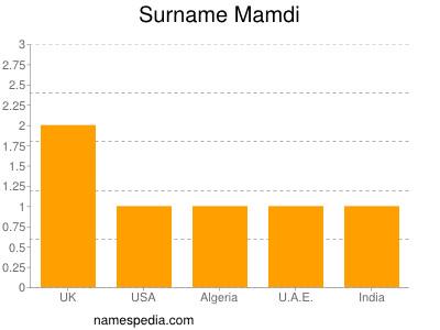 Surname Mamdi