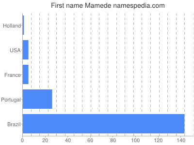 Given name Mamede