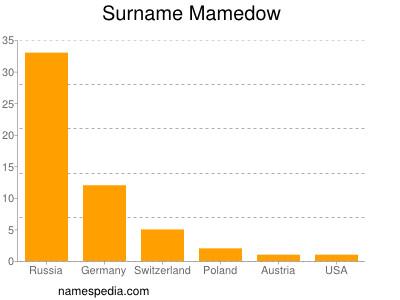 Surname Mamedow