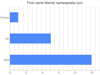 Given name Mamei