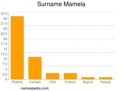 Surname Mamela