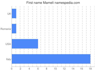 Given name Mameli