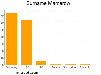 Surname Mamerow