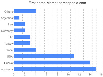 Given name Mamet