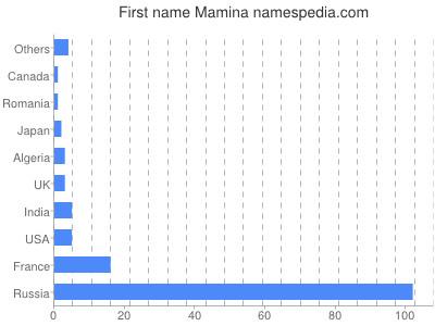 Given name Mamina